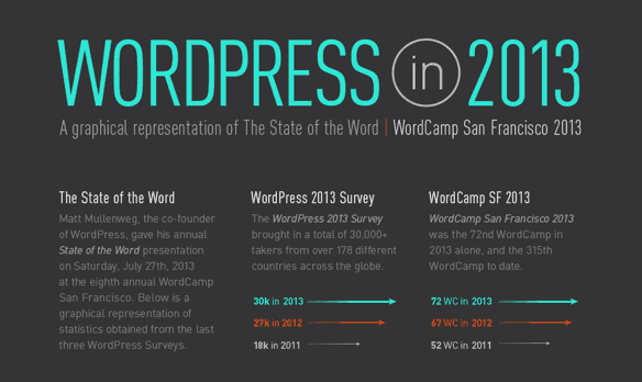 WordPress 2013