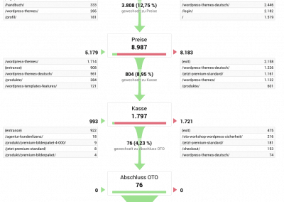 Webseitenoptimierung - Verkaufskanal analysieren Trichtervisualisierung