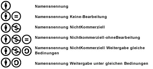 cc-lizenzen-ueberblick