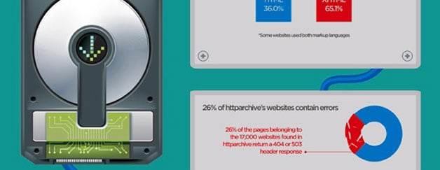 Flash, PHP oder HTML? Vergleich der Top-Websites