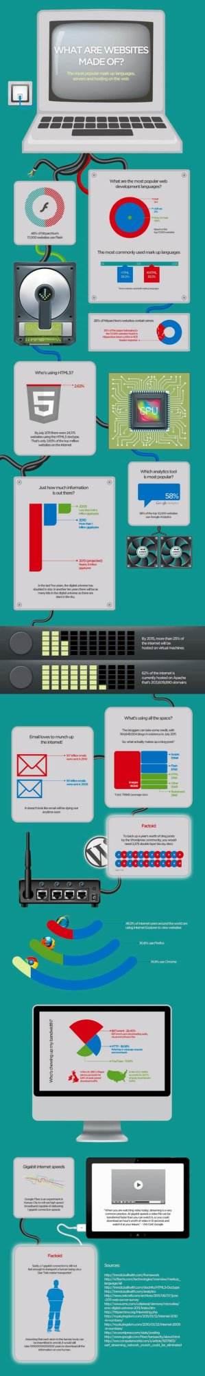 Flash, PHP oder HMTL? Vergleich der Top-Websites