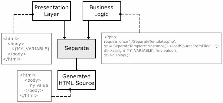 http://de.separate.esud.info/