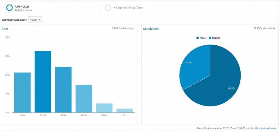 websiteoptimierung-website besucher
