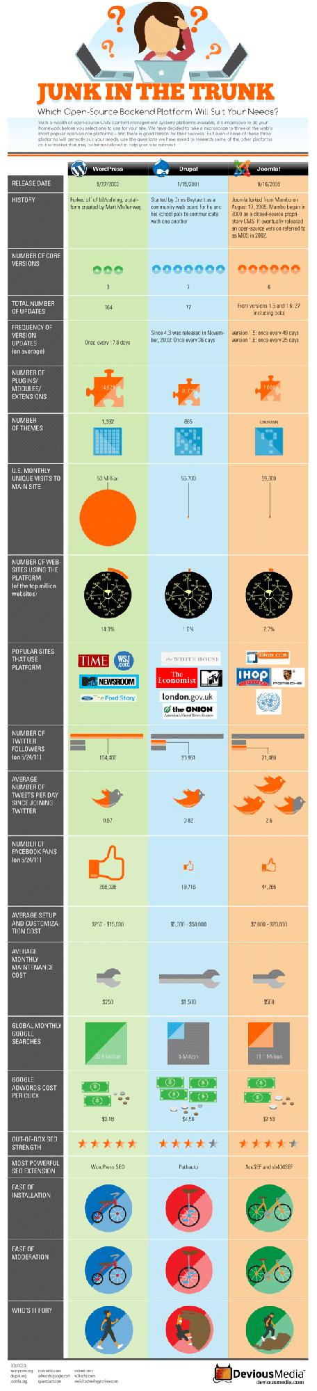 CMS Vergleich - WordPress, Drupal, Joomla